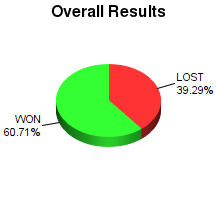 CXR Chess Win-Loss-Draw Pie Chart for Player Tanner Mcdaniel