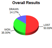 CXR Chess Win-Loss-Draw Pie Chart for Player Francois Chan