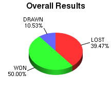 CXR Chess Win-Loss-Draw Pie Chart for Player Alexis Thomson