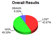 CXR Chess Win-Loss-Draw Pie Chart for Player Shaurya Aggarwal