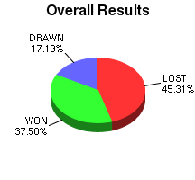 CXR Chess Win-Loss-Draw Pie Chart for Player Matthew Heckman