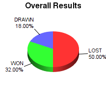CXR Chess Win-Loss-Draw Pie Chart for Player Rylee Taber