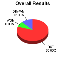 CXR Chess Win-Loss-Draw Pie Chart for Player Cole Robison