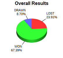 CXR Chess Win-Loss-Draw Pie Chart for Player Naren Pullela