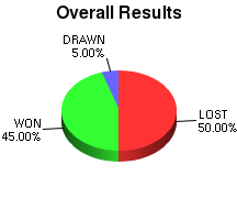 CXR Chess Win-Loss-Draw Pie Chart for Player Micah Noble