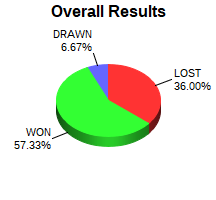 CXR Chess Win-Loss-Draw Pie Chart for Player Michael Hardy