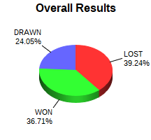 CXR Chess Win-Loss-Draw Pie Chart for Player Thomas Bartell