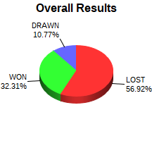 CXR Chess Win-Loss-Draw Pie Chart for Player Jason Bishard