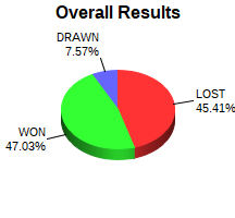 CXR Chess Win-Loss-Draw Pie Chart for Player Cannon Smith