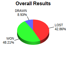 CXR Chess Win-Loss-Draw Pie Chart for Player Sebastian Martinez