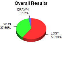 CXR Chess Win-Loss-Draw Pie Chart for Player Quinn Keast