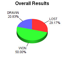 CXR Chess Win-Loss-Draw Pie Chart for Player Dutch Prather