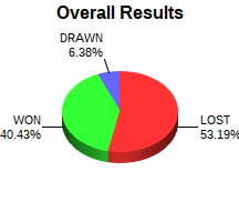 CXR Chess Win-Loss-Draw Pie Chart for Player Joe Enlow