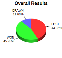 CXR Chess Win-Loss-Draw Pie Chart for Player Tyger Jimerson