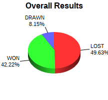 CXR Chess Win-Loss-Draw Pie Chart for Player Dominic Ford