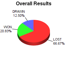 CXR Chess Win-Loss-Draw Pie Chart for Player Jacob Hire