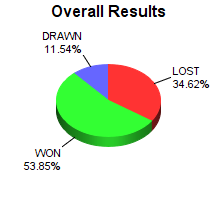 CXR Chess Win-Loss-Draw Pie Chart for Player Corbin Moyer