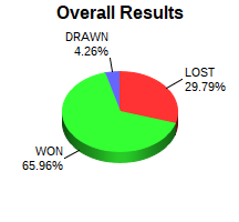 CXR Chess Win-Loss-Draw Pie Chart for Player Emmerson Taylor
