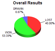 CXR Chess Win-Loss-Draw Pie Chart for Player Sean Wilper