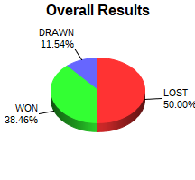 CXR Chess Win-Loss-Draw Pie Chart for Player Jeremy Wang