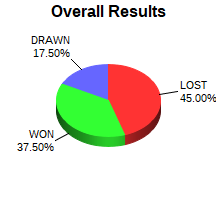 CXR Chess Win-Loss-Draw Pie Chart for Player Abigail Farell