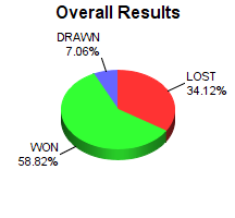 CXR Chess Win-Loss-Draw Pie Chart for Player Earney Pattrick