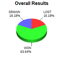 CXR Chess Win-Loss-Draw Pie Chart for Player Travis Zhou