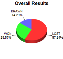 CXR Chess Win-Loss-Draw Pie Chart for Player Karena Zhou