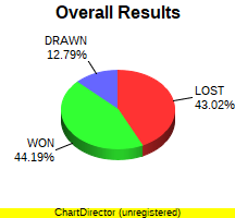 CXR Chess Win-Loss-Draw Pie Chart for Player Raf Deleon