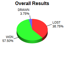 CXR Chess Win-Loss-Draw Pie Chart for Player Adley Bufford