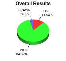 CXR Chess Win-Loss-Draw Pie Chart for Player Michael Robertson