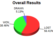 CXR Chess Win-Loss-Draw Pie Chart for Player Cooper Williams