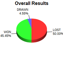 CXR Chess Win-Loss-Draw Pie Chart for Player Kevin Chen