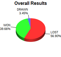 CXR Chess Win-Loss-Draw Pie Chart for Player Zack Cooper