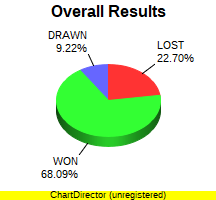 CXR Chess Win-Loss-Draw Pie Chart for Player Noah Thomas