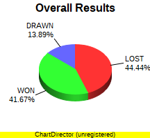 CXR Chess Win-Loss-Draw Pie Chart for Player Joshua Vollebregt