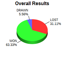 CXR Chess Win-Loss-Draw Pie Chart for Player Emily Cao