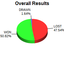 CXR Chess Win-Loss-Draw Pie Chart for Player Sanchez Palmer