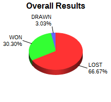 CXR Chess Win-Loss-Draw Pie Chart for Player Jacob Wakefield