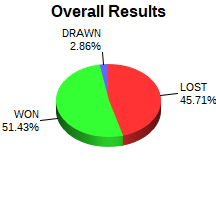 CXR Chess Win-Loss-Draw Pie Chart for Player David Nations