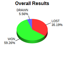 CXR Chess Win-Loss-Draw Pie Chart for Player Justin Fulcher