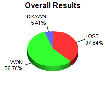 CXR Chess Win-Loss-Draw Pie Chart for Player Liam Bond