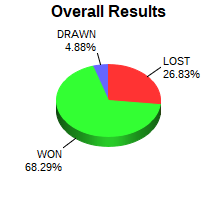 CXR Chess Win-Loss-Draw Pie Chart for Player Isaac Boggs