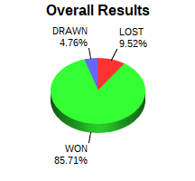 CXR Chess Win-Loss-Draw Pie Chart for Player Craig Saurage