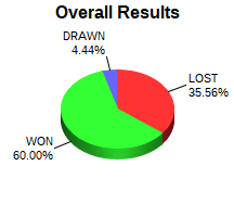 CXR Chess Win-Loss-Draw Pie Chart for Player Hanley Eusebio
