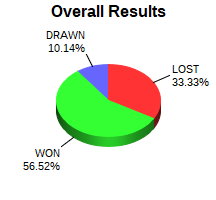 CXR Chess Win-Loss-Draw Pie Chart for Player Jace Parks