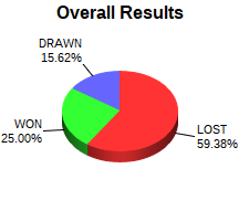 CXR Chess Win-Loss-Draw Pie Chart for Player Kloee Holland