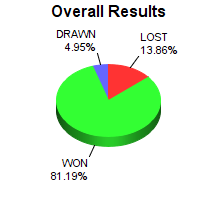 CXR Chess Win-Loss-Draw Pie Chart for Player Jesse Turner