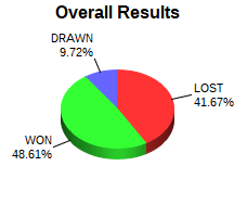 CXR Chess Win-Loss-Draw Pie Chart for Player Chase Cashion
