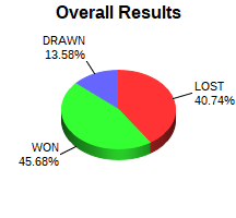 CXR Chess Win-Loss-Draw Pie Chart for Player Clive Houser